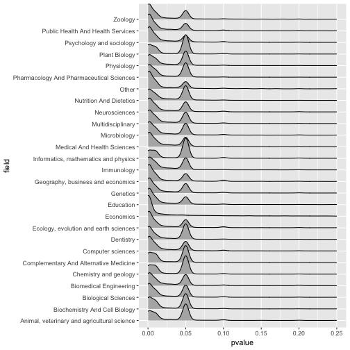 plot of chunk pvalue