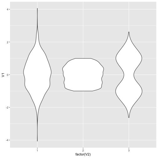 plot of chunk violinplot